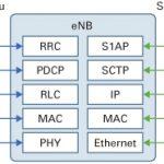 LTEプロトコルアーキテクチャ