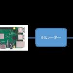 Raspberry PiでL2TP VPNサーバーを構築する