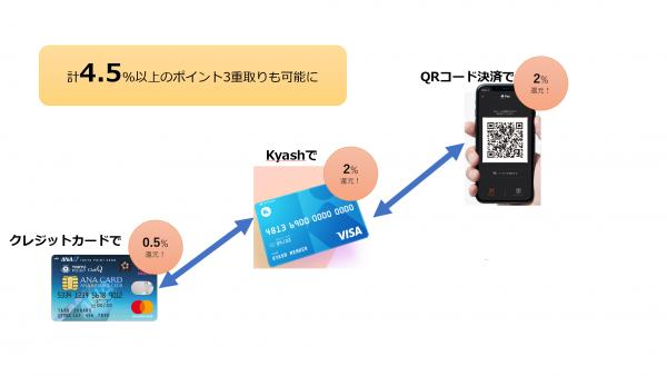 キャッシュレス決済の最強の組み合わせはコレ Kyash x Origami
